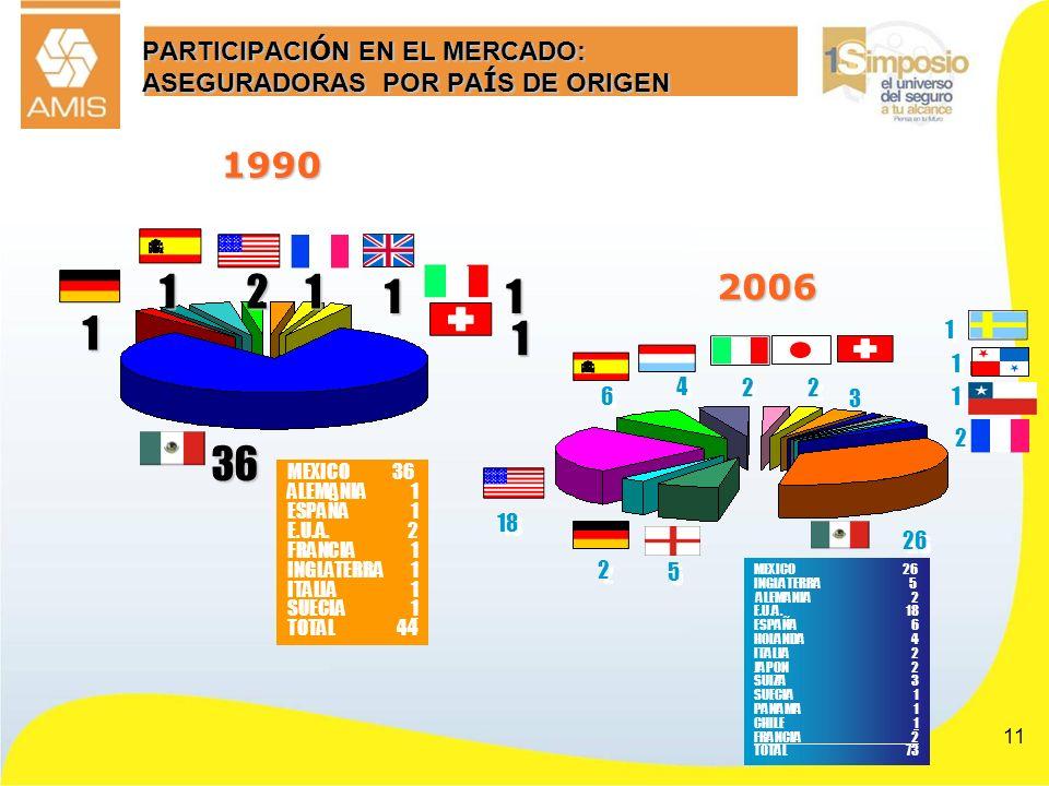 PARTICIPACIÓN EN EL MERCADO: ASEGURADORAS POR PAÍS DE ORIGEN