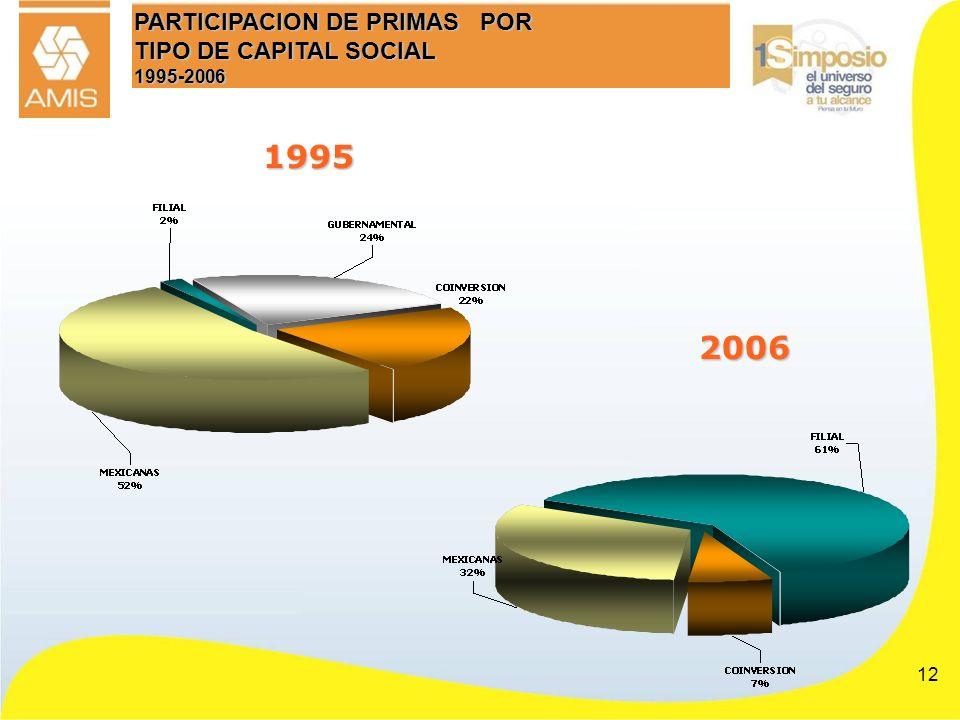 PARTICIPACION DE PRIMAS POR TIPO DE CAPITAL SOCIAL 1995-2006