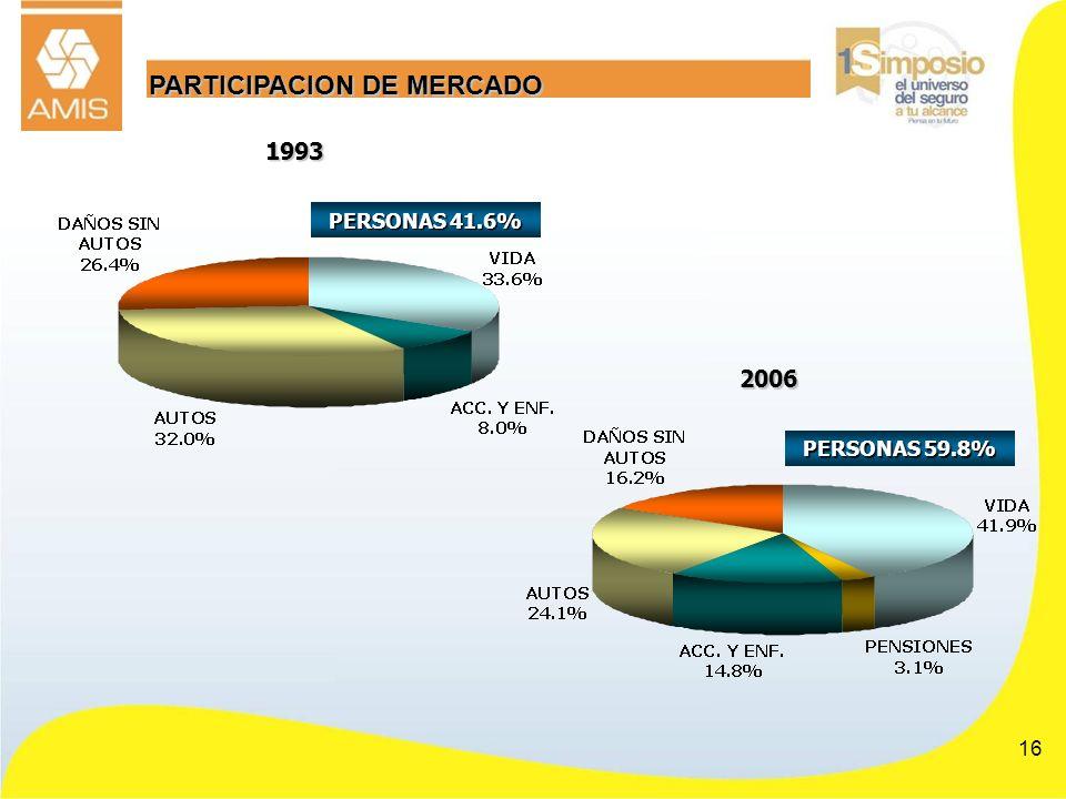 PARTICIPACION DE MERCADO