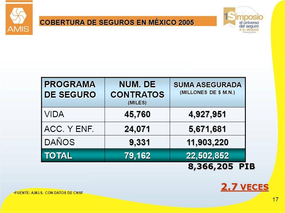 NUM. DE CONTRATOS (MILES) SUMA ASEGURADA (MILLONES DE $ M.N.)