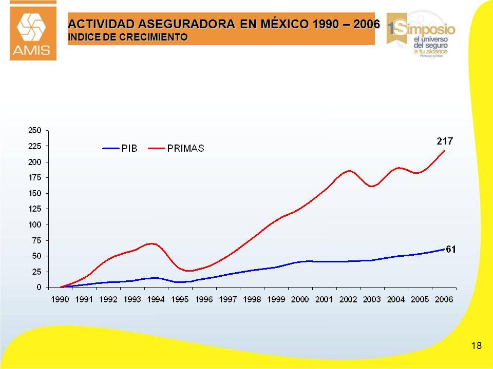 ACTIVIDAD ASEGURADORA EN MÉXICO 1990 – 2006 INDICE DE CRECIMIENTO