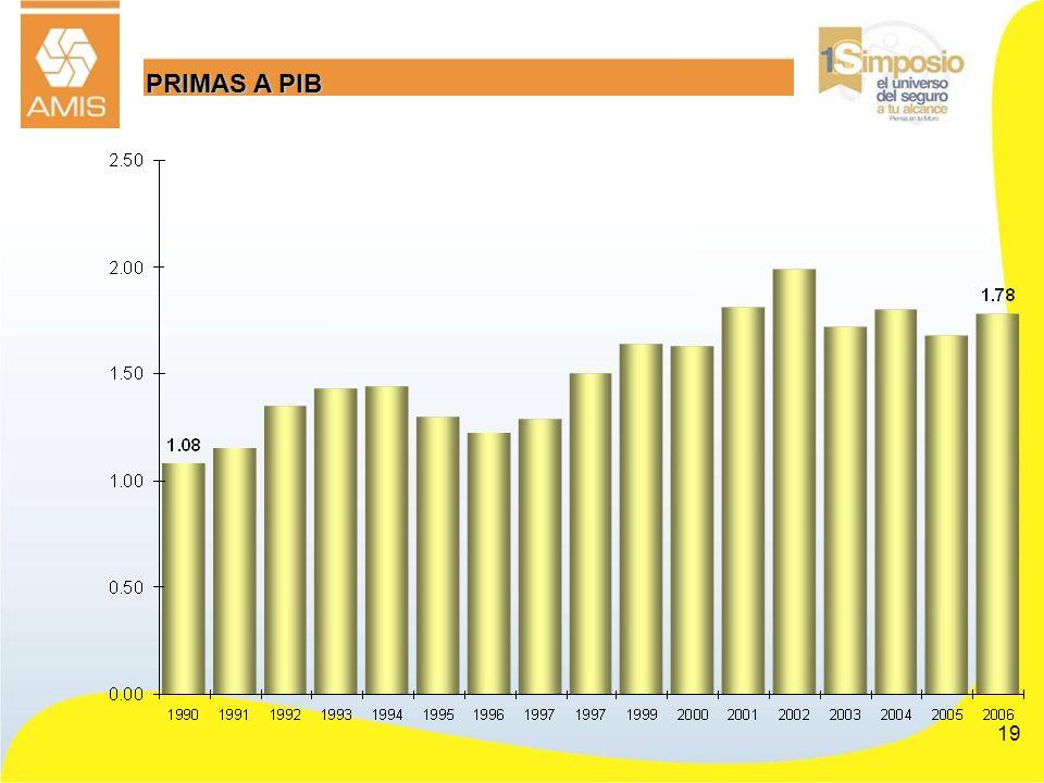 PRIMAS A PIB PARTICIPACIÓN EN LA ECONOMÍA.
