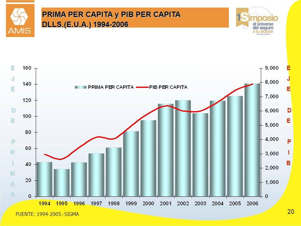 PRIMA PER CAPITA y PIB PER CAPITA DLLS.(E.U.A.) 1994-2006