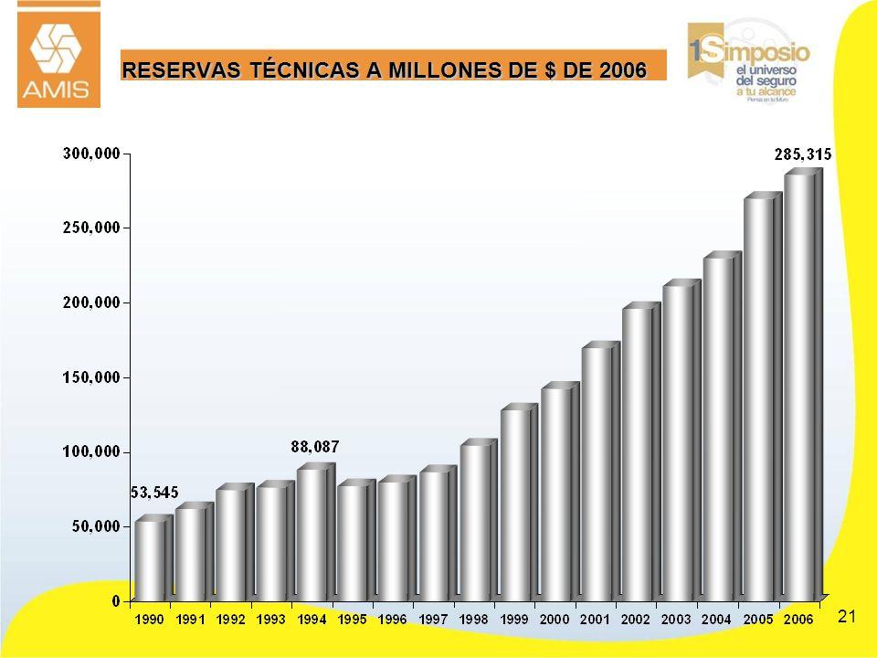 RESERVAS TÉCNICAS A MILLONES DE $ DE 2006