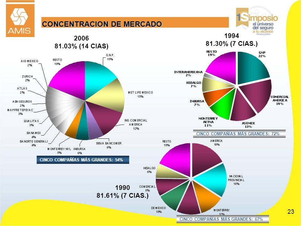 CONCENTRACION DE MERCADO