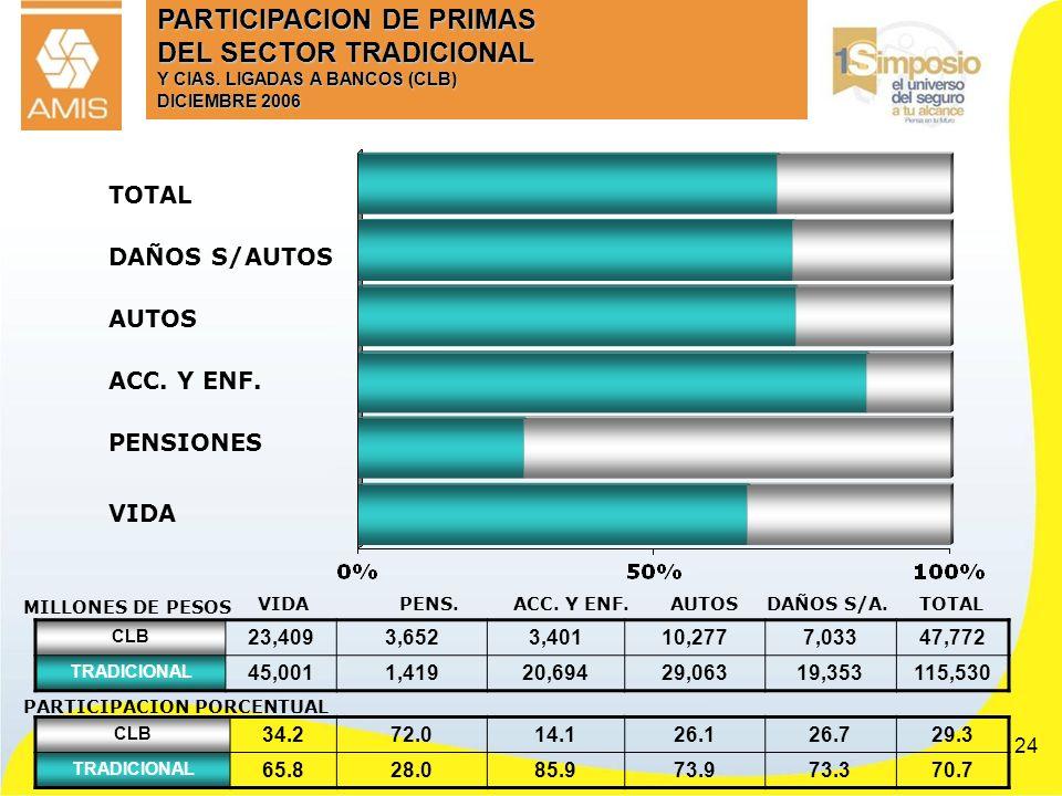 PARTICIPACION DE PRIMAS DEL SECTOR TRADICIONAL Y CIAS
