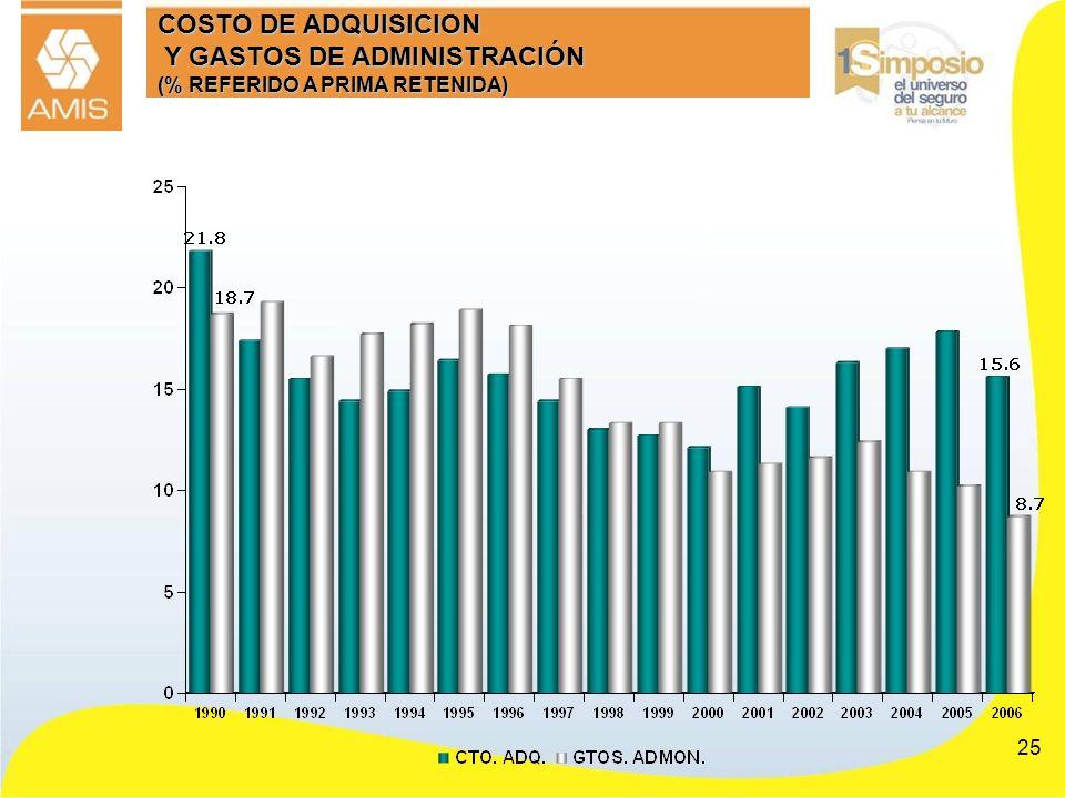 COSTO DE ADQUISICION Y GASTOS DE ADMINISTRACIÓN (% REFERIDO A PRIMA RETENIDA)