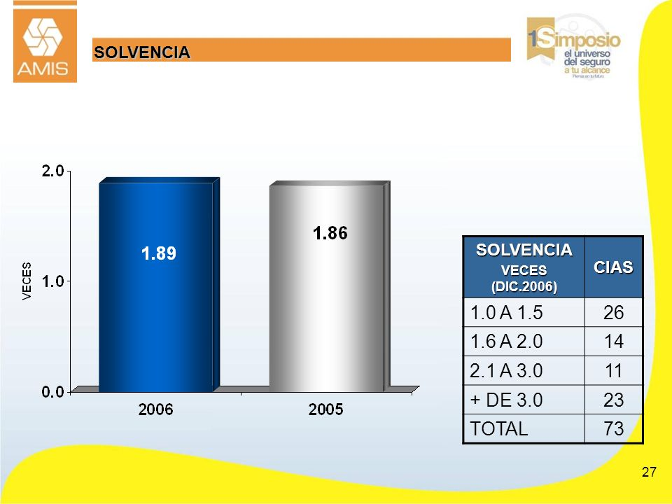 1.0 A 1.5 26 1.6 A 2.0 14 2.1 A 3.0 11 + DE 3.0 23 TOTAL 73 SOLVENCIA