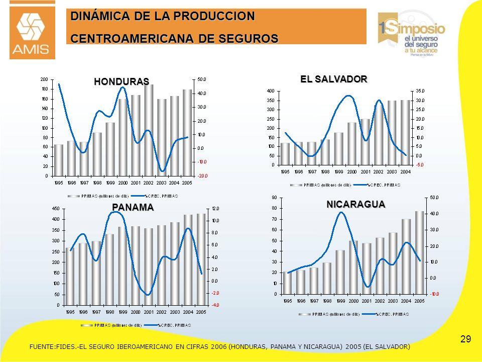 DINÁMICA DE LA PRODUCCION CENTROAMERICANA DE SEGUROS