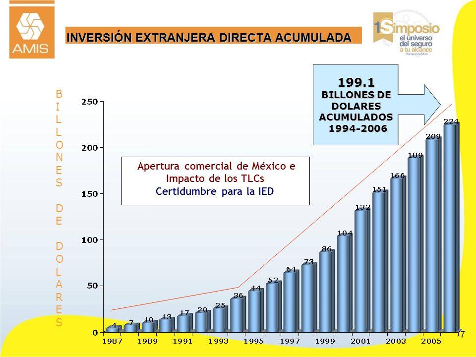 INVERSIÓN EXTRANJERA DIRECTA ACUMULADA