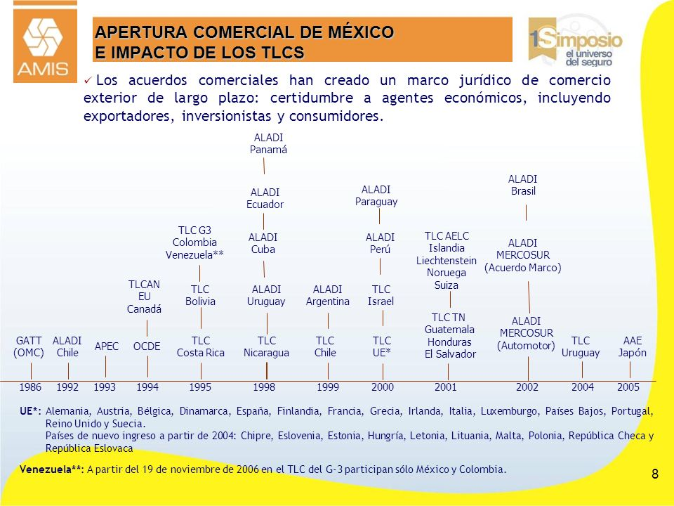 APERTURA COMERCIAL DE MÉXICO E IMPACTO DE LOS TLCS