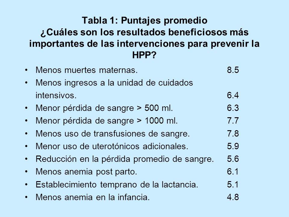 Tabla 1: Puntajes promedio ¿Cuáles son los resultados beneficiosos más importantes de las intervenciones para prevenir la HPP