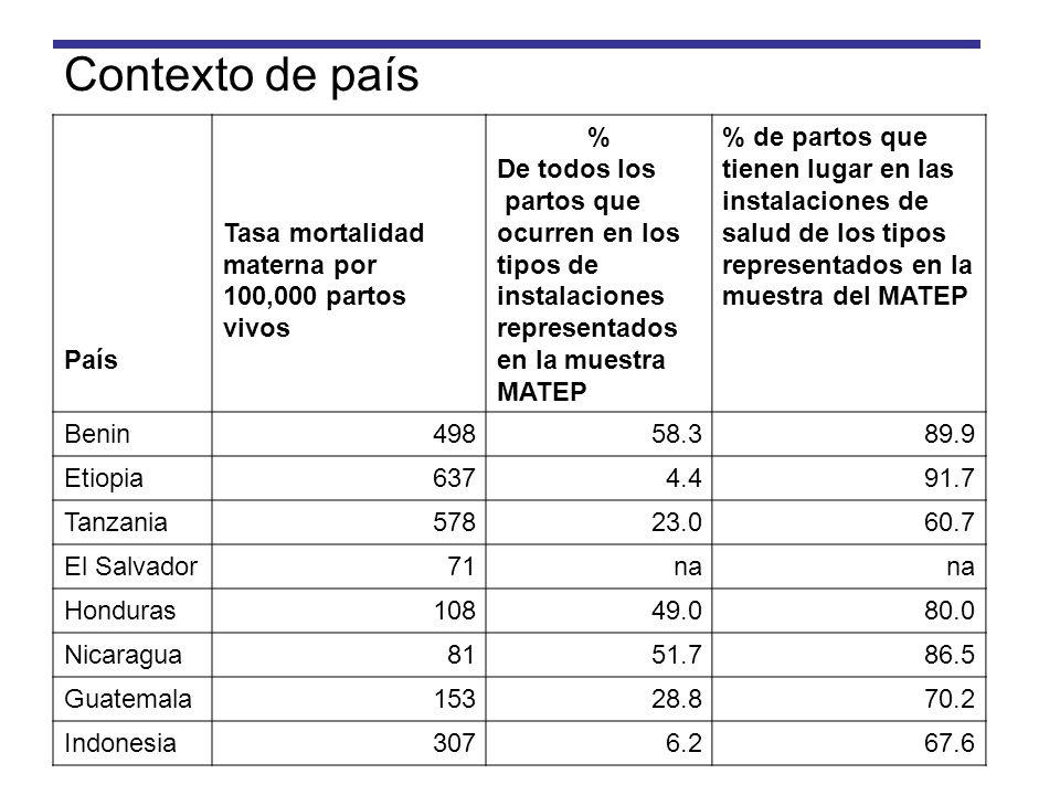 Contexto de país País Tasa mortalidad materna por 100,000 partos vivos