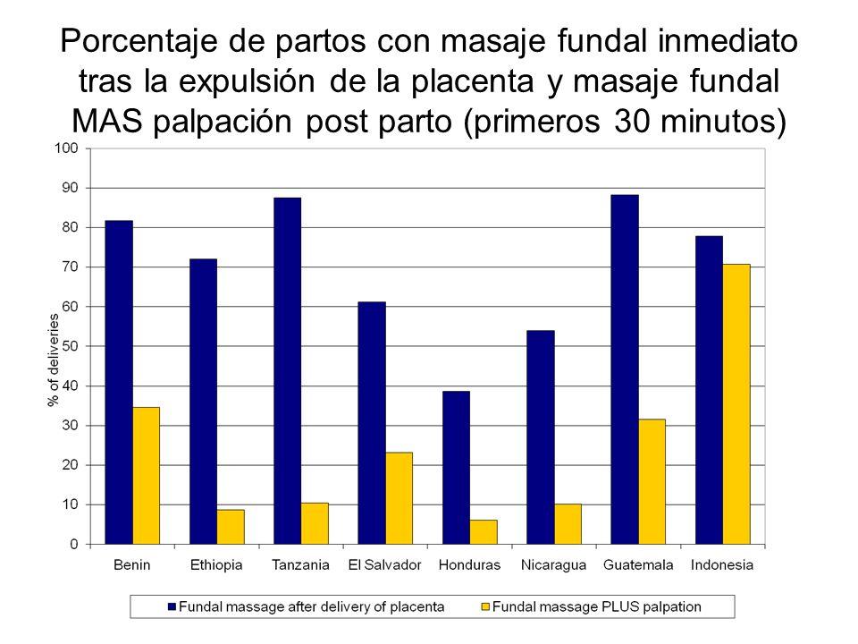Porcentaje de partos con masaje fundal inmediato tras la expulsión de la placenta y masaje fundal MAS palpación post parto (primeros 30 minutos)
