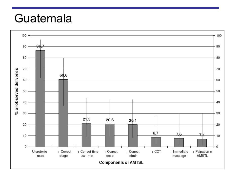 GuatemalaUso de uterotónico: Preferiblemente oxitocina, con ergometrina y misoprostol u otras prostaglandinas como medicamentos de segunda línea.