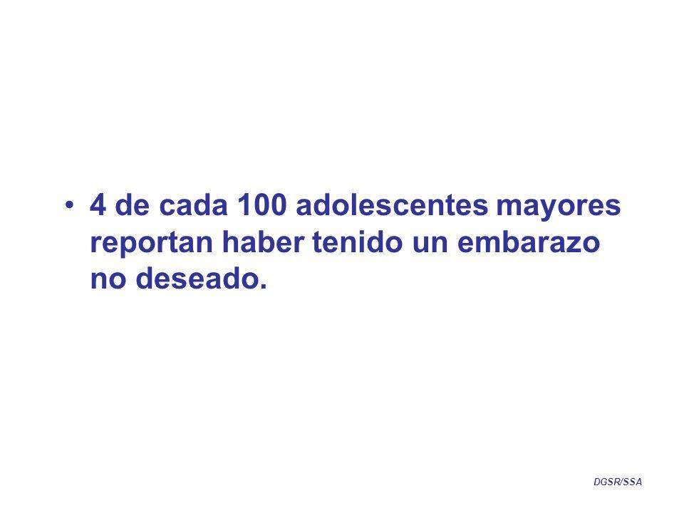 4 de cada 100 adolescentes mayores reportan haber tenido un embarazo no deseado.
