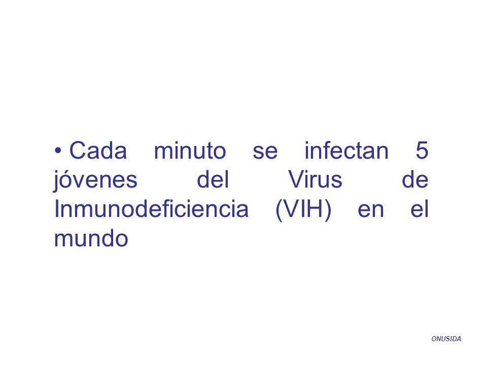 Cada minuto se infectan 5 jóvenes del Virus de Inmunodeficiencia (VIH) en el mundo