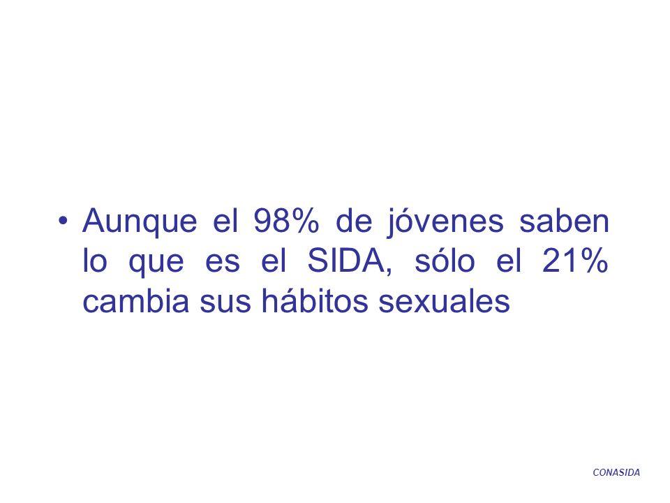 Aunque el 98% de jóvenes saben lo que es el SIDA, sólo el 21% cambia sus hábitos sexuales