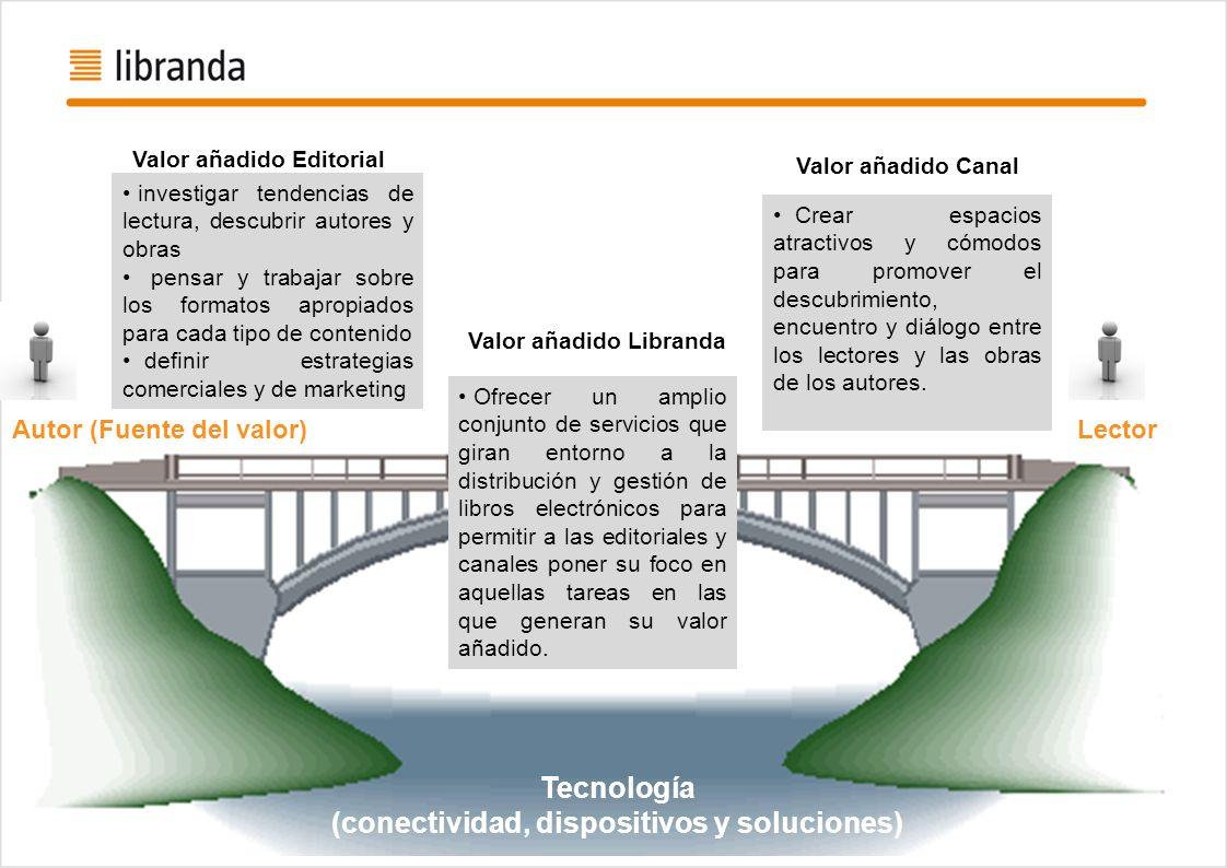 Tecnología (conectividad, dispositivos y soluciones)