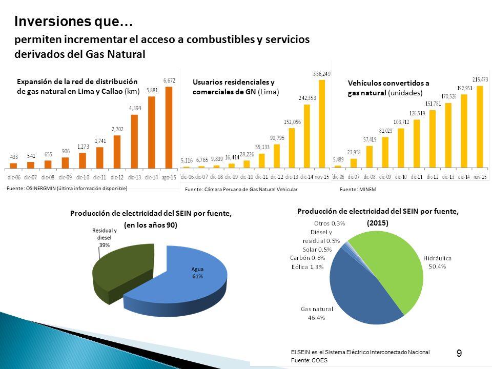 Los hidrocarburos en el per ppt descargar for Gas natural servicios
