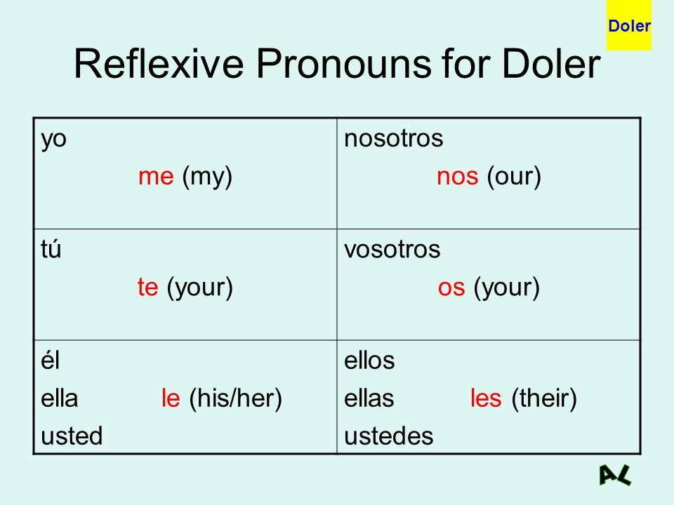 Reflexive Pronouns for Doler