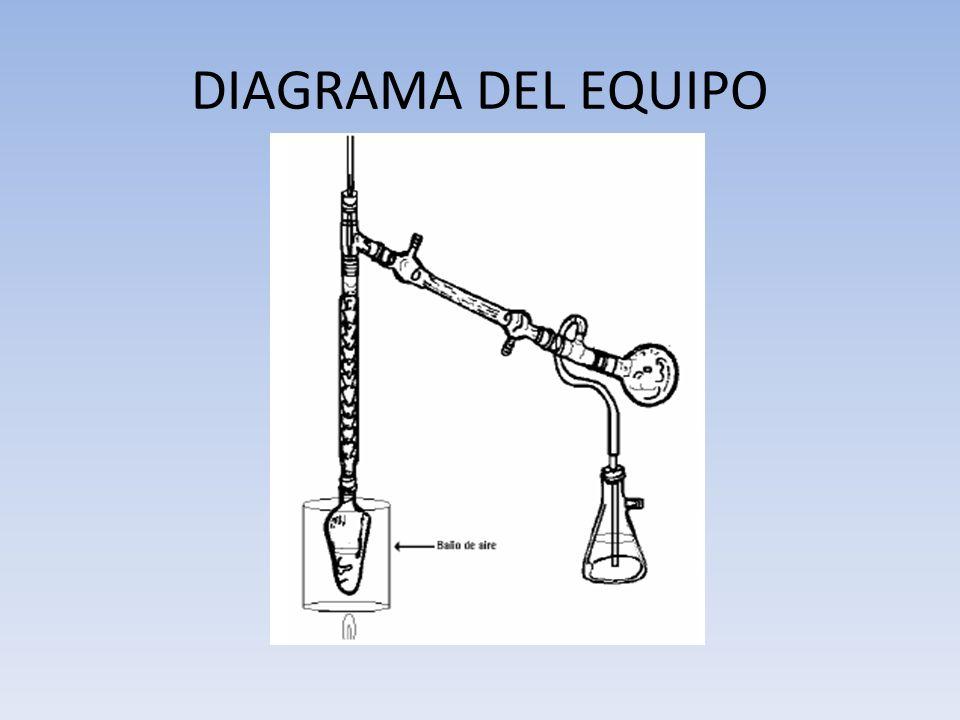 DIAGRAMA DEL EQUIPO