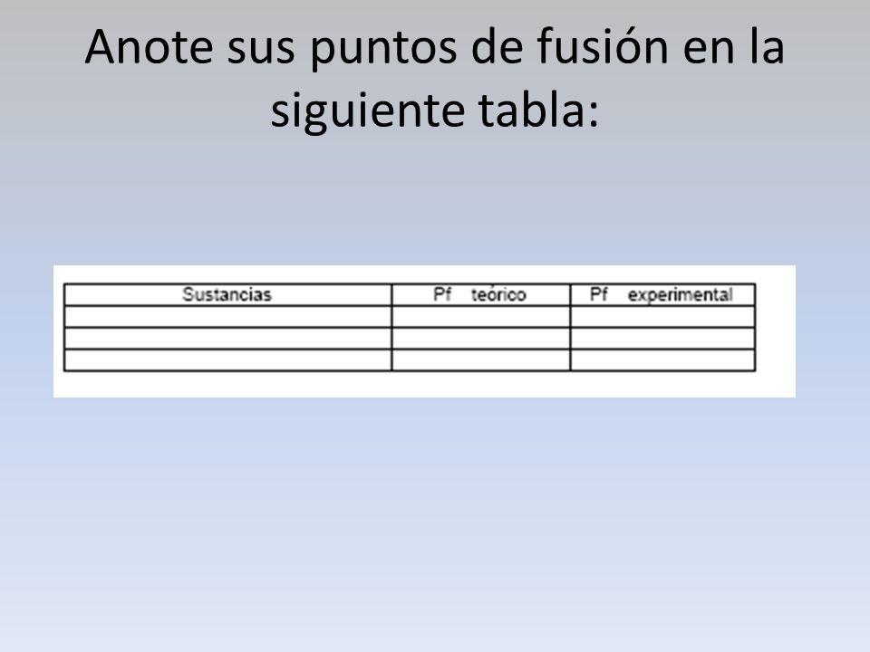 Anote sus puntos de fusión en la siguiente tabla:
