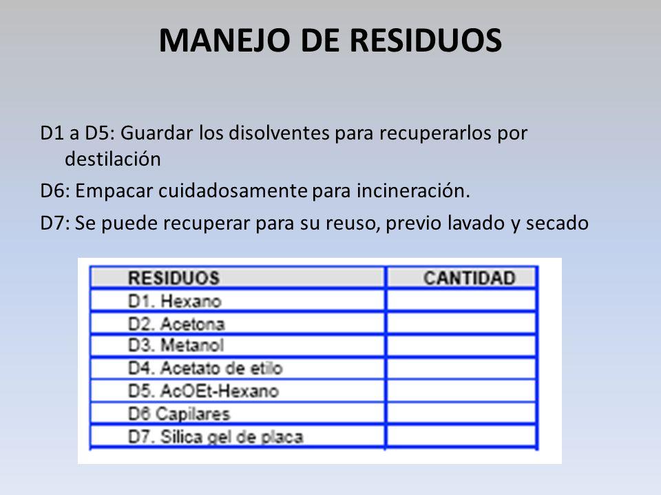MANEJO DE RESIDUOS D1 a D5: Guardar los disolventes para recuperarlos por destilación. D6: Empacar cuidadosamente para incineración.