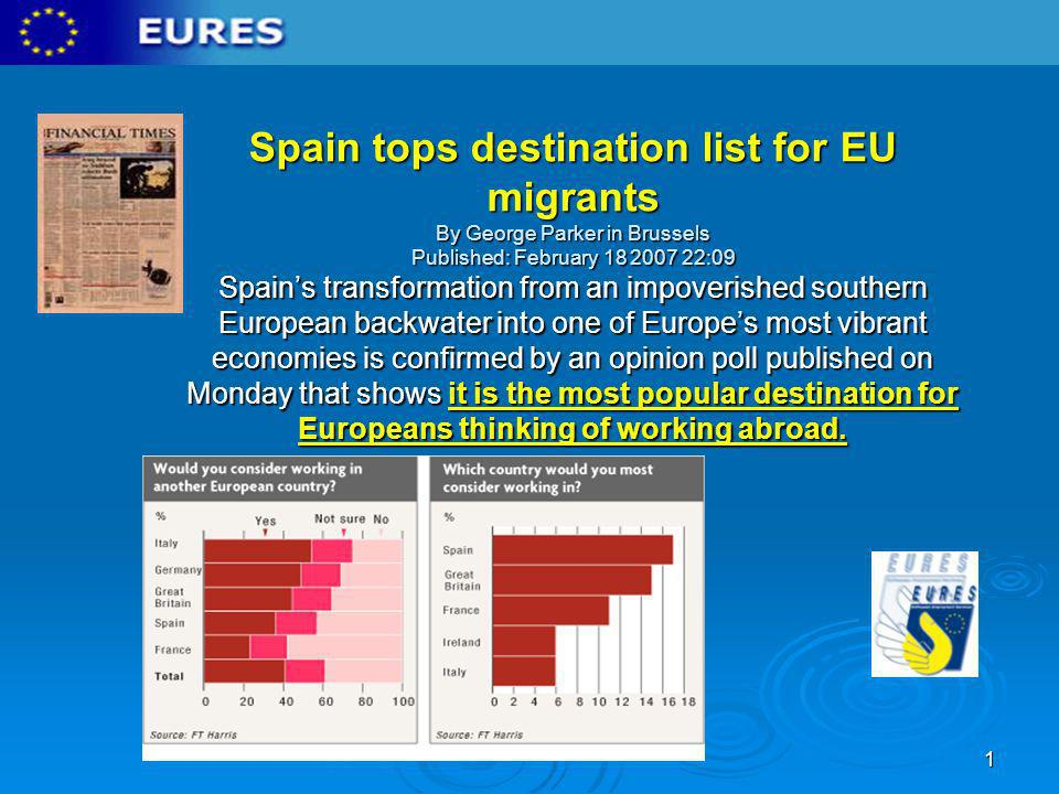 Spain tops destination list for EU migrants By George Parker in Brussels Published: February 18 2007 22:09 Spain's transformation from an impoverished southern European backwater into one of Europe's most vibrant economies is confirmed by an opinion poll published on Monday that shows it is the most popular destination for Europeans thinking of working abroad.