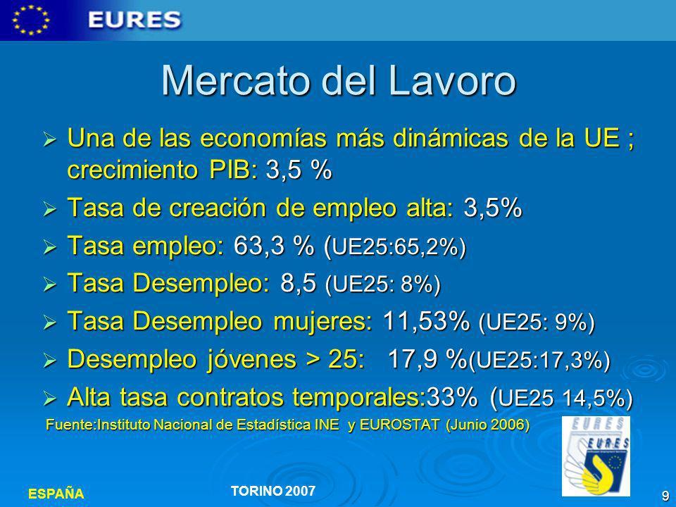 Mercato del Lavoro Una de las economías más dinámicas de la UE ; crecimiento PIB: 3,5 % Tasa de creación de empleo alta: 3,5%