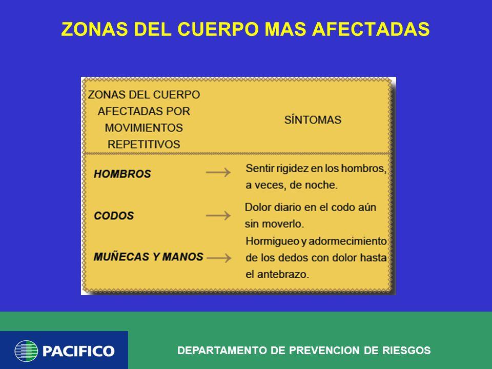 ZONAS DEL CUERPO MAS AFECTADAS