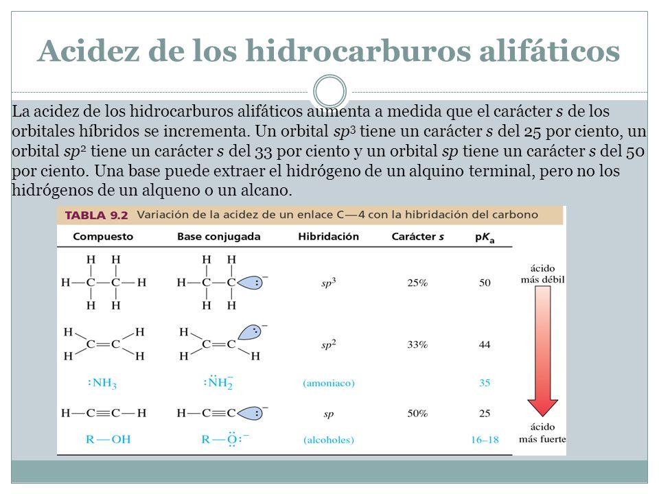 Acidez de los hidrocarburos alifáticos