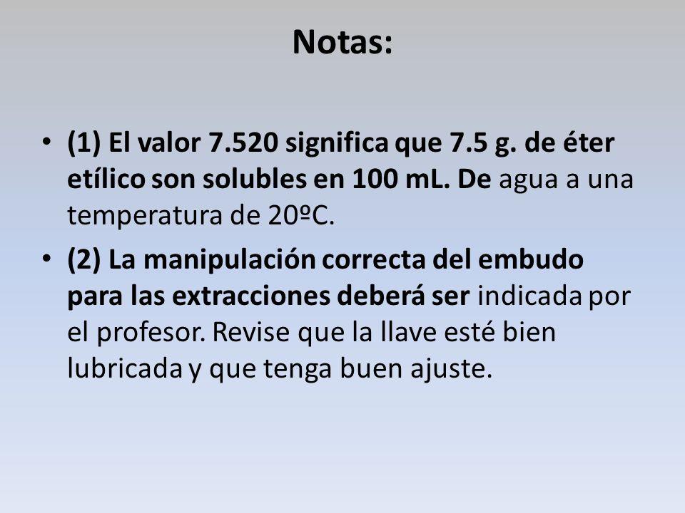 Notas:(1) El valor 7.520 significa que 7.5 g. de éter etílico son solubles en 100 mL. De agua a una temperatura de 20ºC.