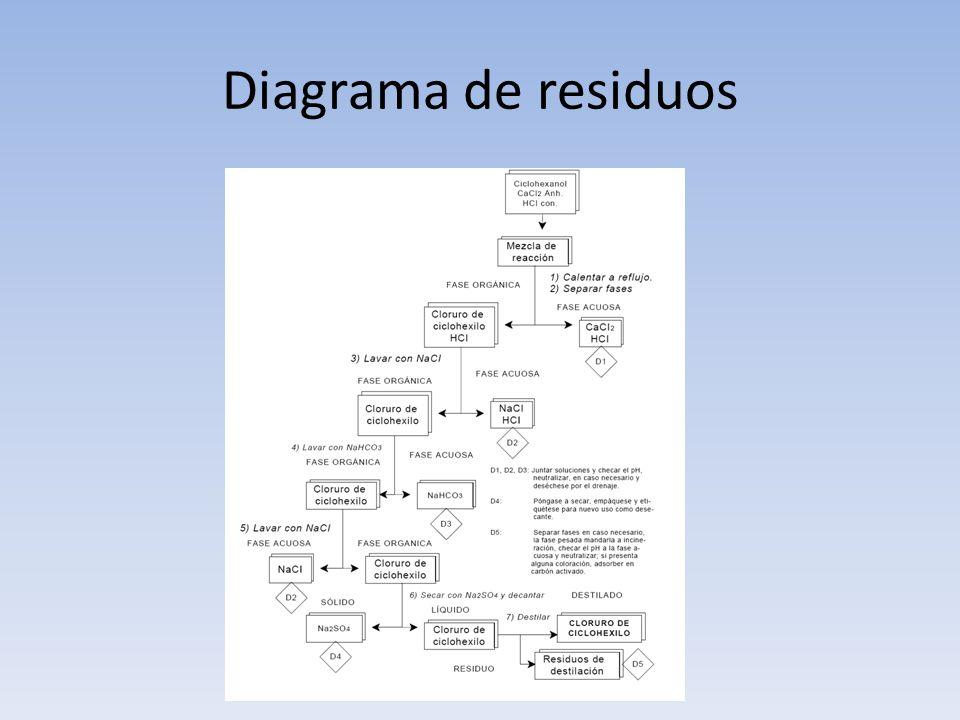 Diagrama de residuos