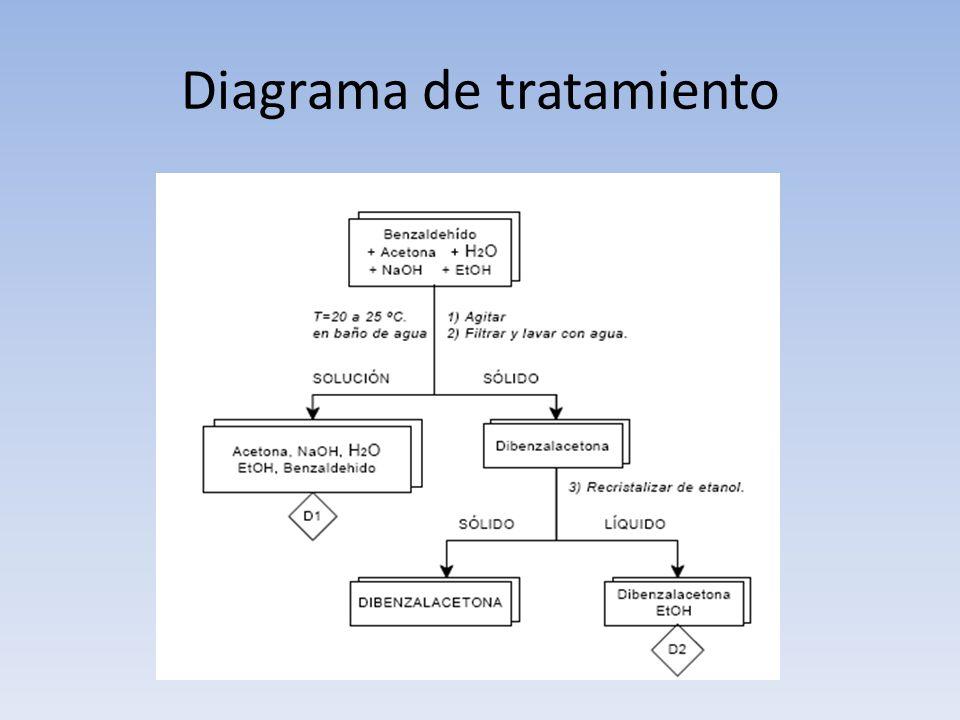 Diagrama de tratamiento