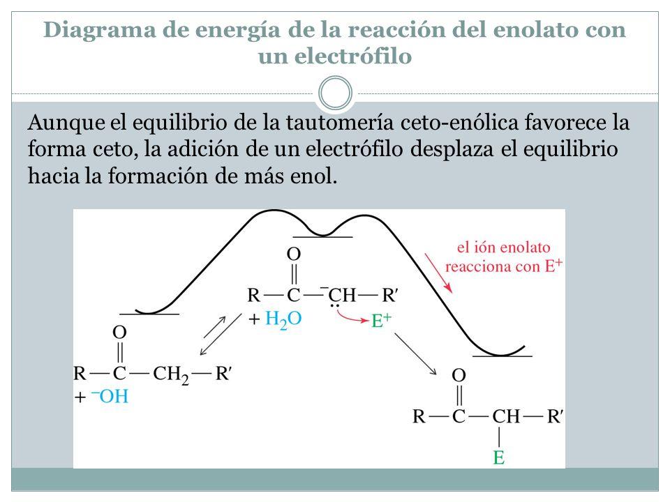 Diagrama de energía de la reacción del enolato con un electrófilo