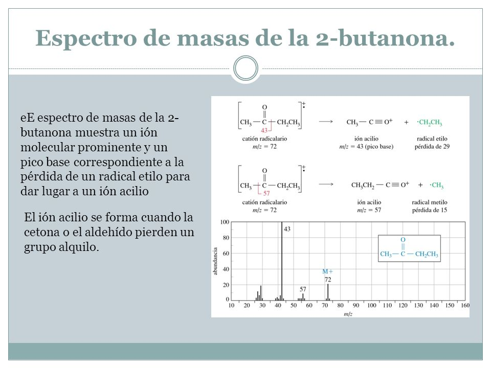 Espectro de masas de la 2-butanona.
