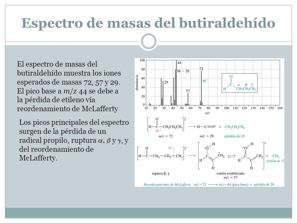 Espectro de masas del butiraldehído