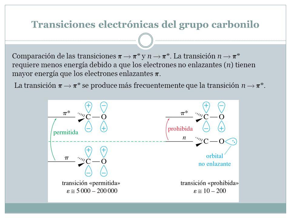Transiciones electrónicas del grupo carbonilo