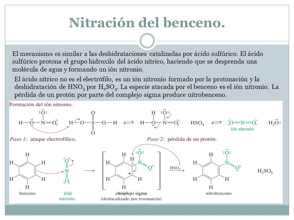 Nitración del benceno.