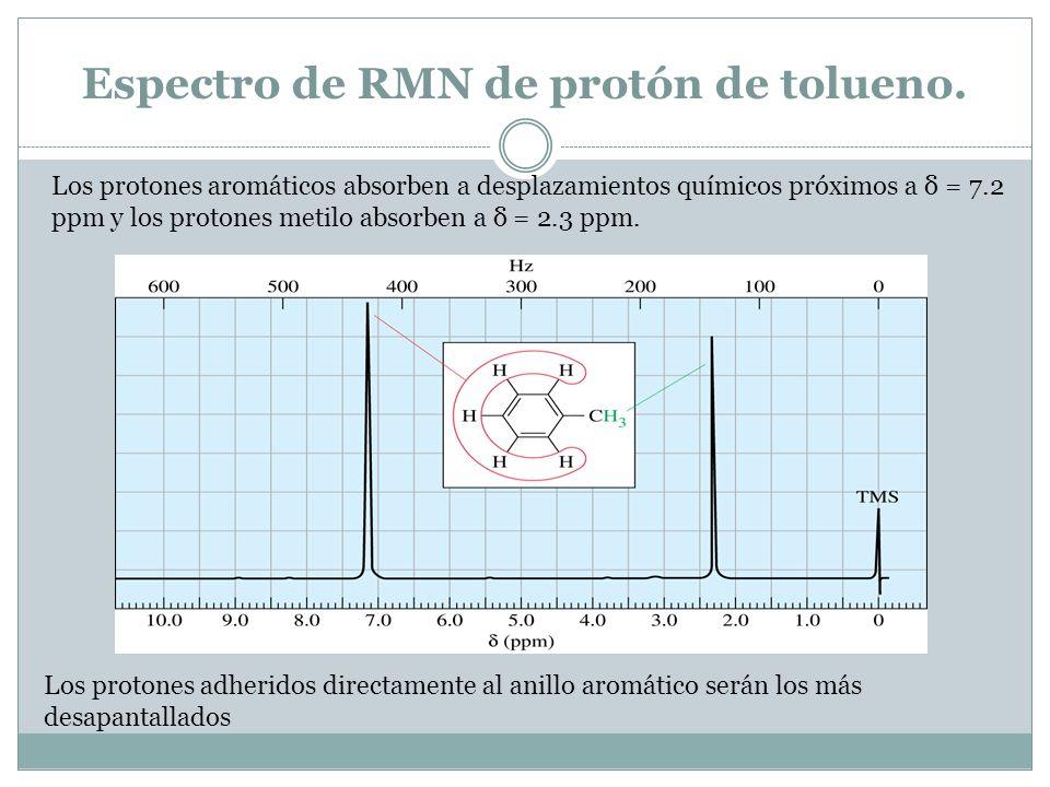 Espectro de RMN de protón de tolueno.