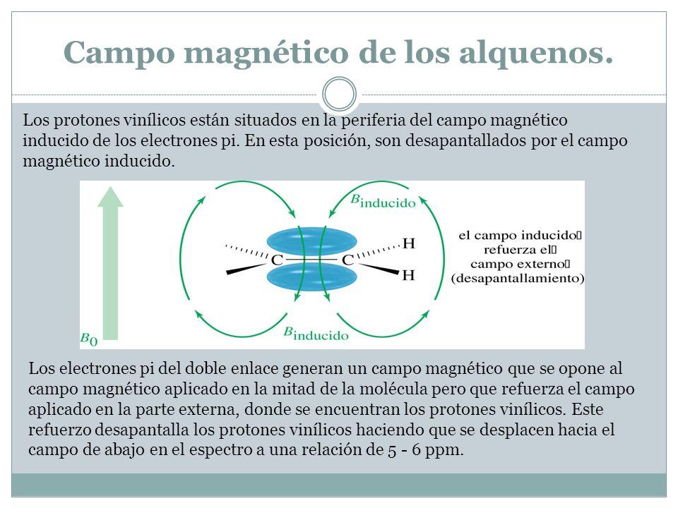 Campo magnético de los alquenos.