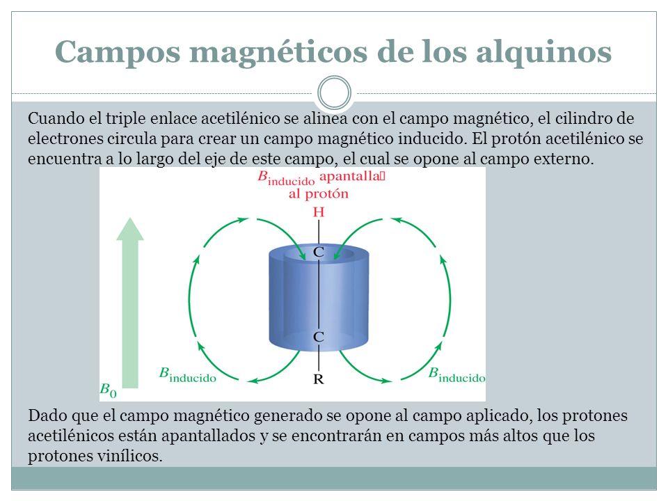 Campos magnéticos de los alquinos