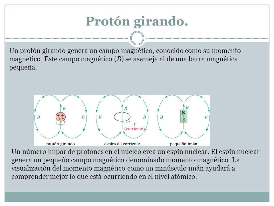 Protón girando.
