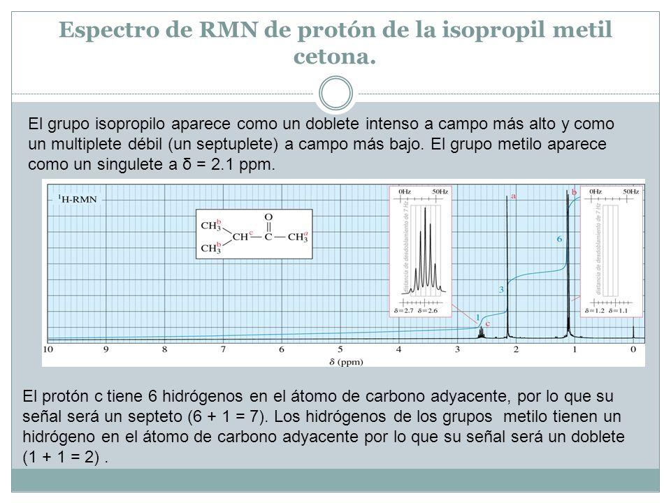 Espectro de RMN de protón de la isopropil metil cetona.