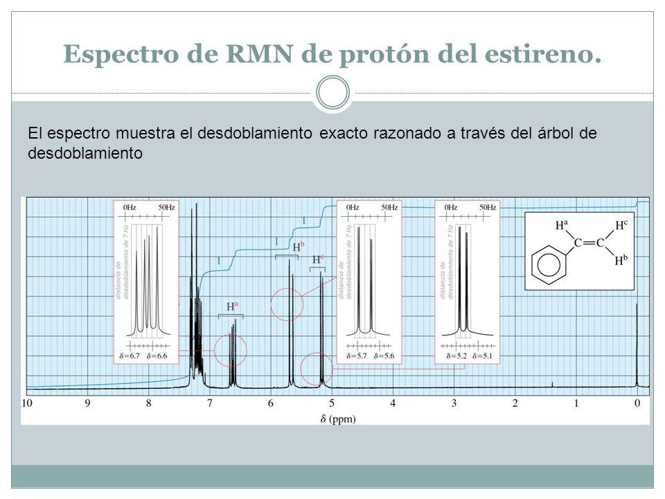 Espectro de RMN de protón del estireno.