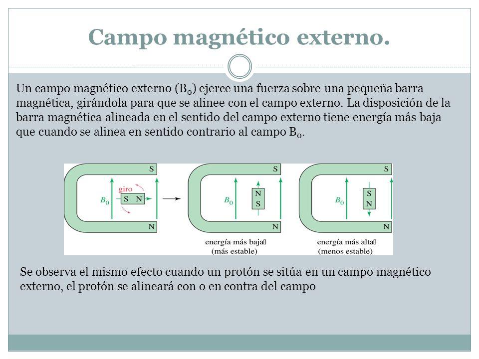 Campo magnético externo.