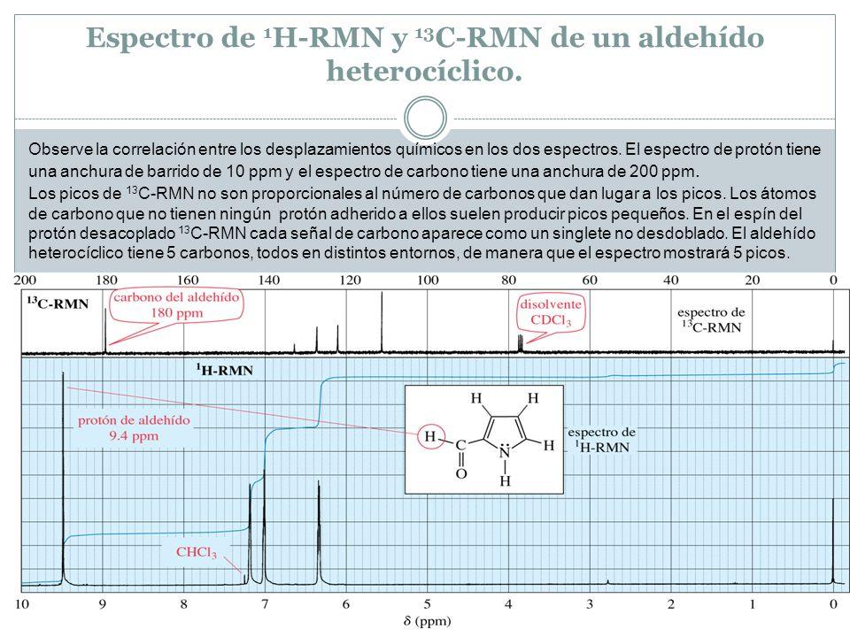 Espectro de 1H-RMN y 13C-RMN de un aldehído heterocíclico.