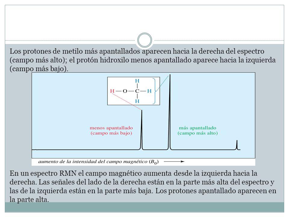 Los protones de metilo más apantallados aparecen hacia la derecha del espectro (campo más alto); el protón hidroxilo menos apantallado aparece hacia la izquierda (campo más bajo).