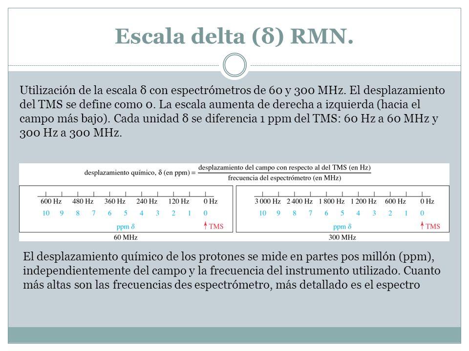 Escala delta (δ) RMN.